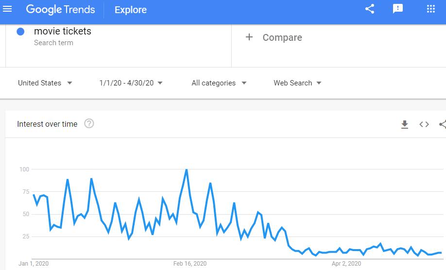 Grafik Google Trends - tiket film