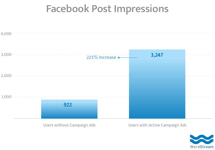 iklan facebook memiliki dampak positif pada lalu lintas facebook organik