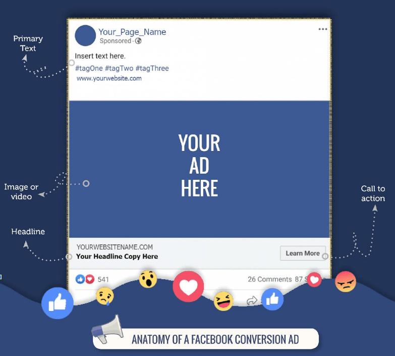 Anatomi Iklan Konversi Facebook