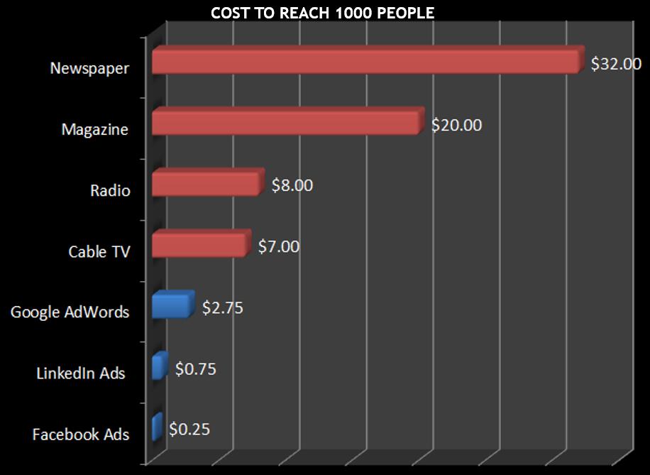 Beriklan di data Facebook menunjukkan biaya iklan Facebook yang rendah dibandingkan dengan saluran lain