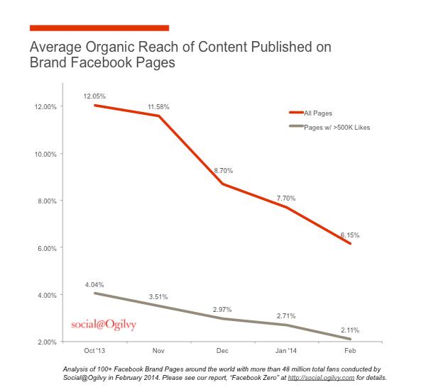 Iklan di grafik Facebook menunjukkan penurunan jangkauan organik