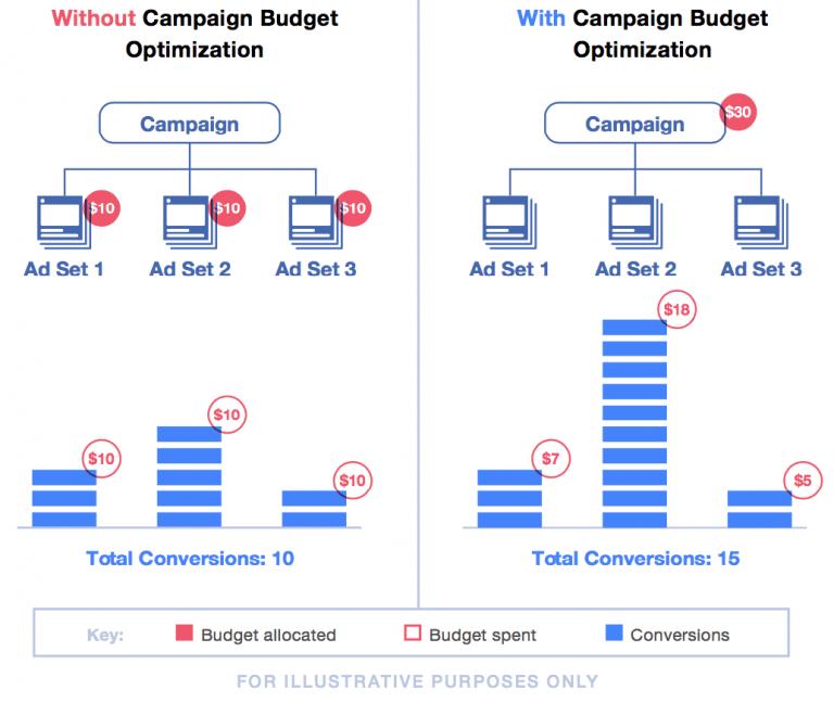 Cara Mengatur Anggaran untuk Iklan Facebook Anda