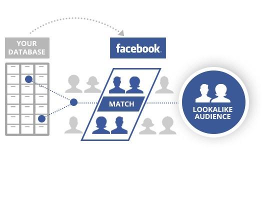 Pemirsa serupa iklan Facebook