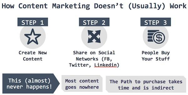 Iklan media sosial bagaimana pemasaran konten tidak berfungsi