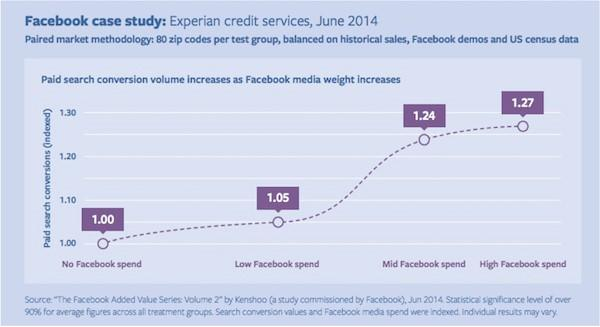 Data studi kasus Facebook Experian mengiklankan media sosial