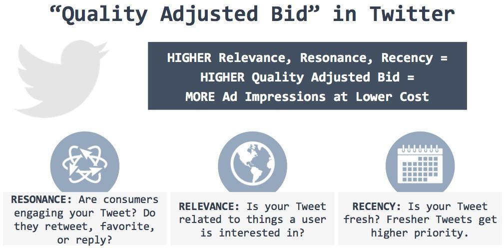 Iklan media sosial, Tawaran Disesuaikan Kualitas Twitter